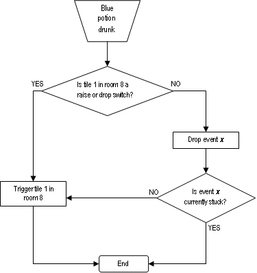 Blue potion flowchart.PNG